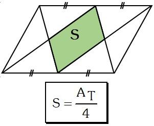 Área del Paralelogramo de un Cuadrado