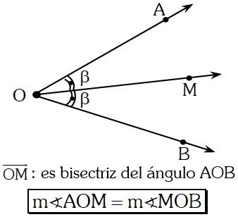 Bisectriz de un Angulo