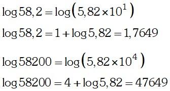 Cálculo de la Mantisa