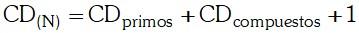 Cantidad de Divisores Compuestos de un Número