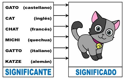 Caracteristica Arbitraria del Signo Linguistico