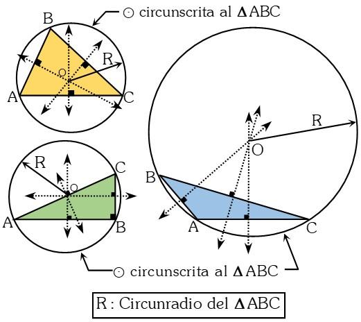 Caracteristicas del Circuncentro