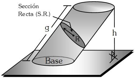 Cilindro Oblicuo de Sección Recta Circular