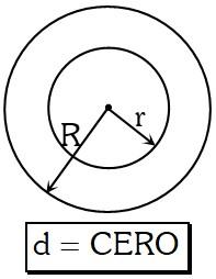 Circunferencias Concéntricas