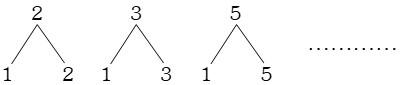Clasificación de los Números Según sus Divisores