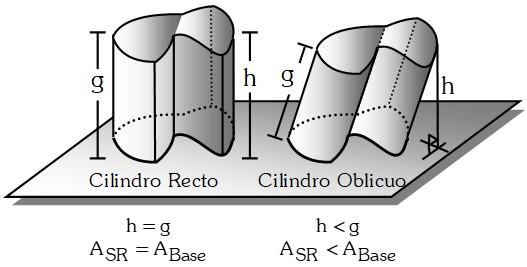 Clasificación del Cilindro