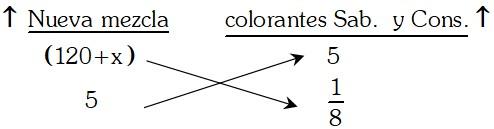 Conclusión Ejemplo 4 de Regla de Tres Simple y compuesta