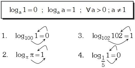 Ejecutando Propiedad Notación de Logaritmo