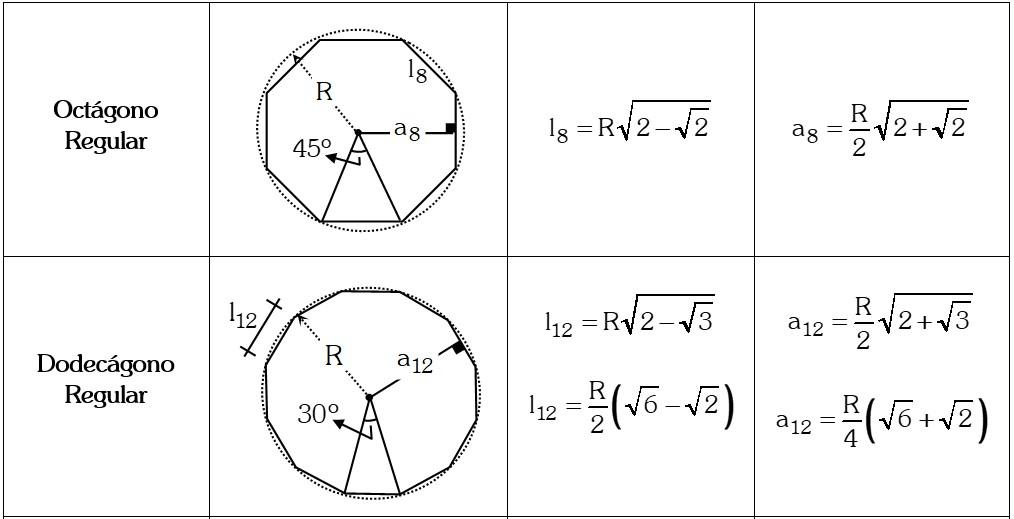Ejemplo 1 Principales Polígonos Regulares