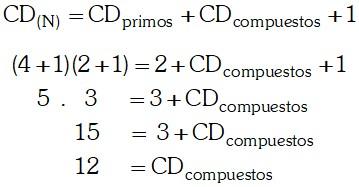 Ejemplo Cantidad de Divisores Compuestos de un Número