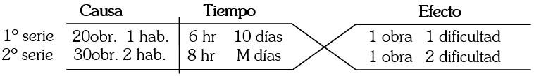 Ejemplo Método de las Rayas