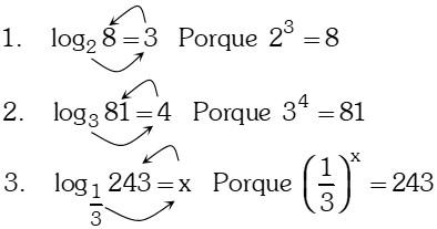 Ejemplo Propiedad Notación de Logaritmo