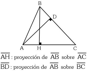 Ejemplo Proyección Ortogonal sobre una Recta