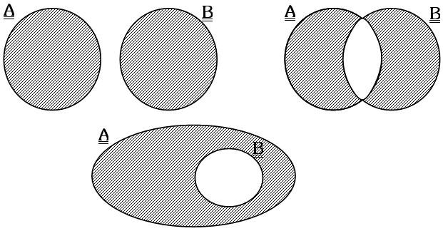 Ejemplo Simetría o Diferencia Simétrica