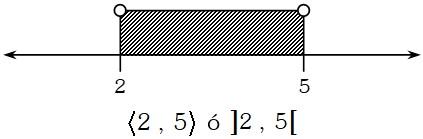 Ejemplo de Conjuntos con Expresiones Reales