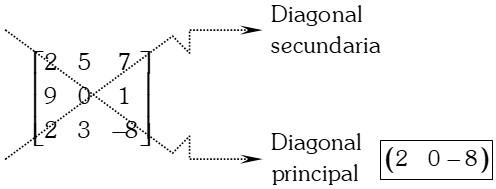 Ejemplo de Diagonal Principal