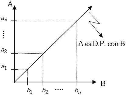 Ejemplo de Magnitudes Directamente Proporcionales