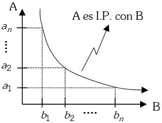 Ejemplo de Magnitudes Inversamente Proporcionales