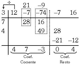 Ejemplo del Método de Horner