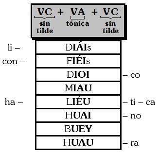 Ejemplos de Triptongo