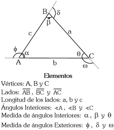 Elementos de los Triángulos