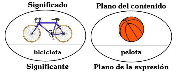 Elementos del Signo Linguistico