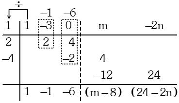 Esquema 2 de Resolucion del Método de Horner