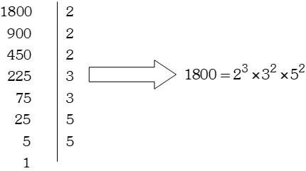 Estudio de los Divisores de un Número