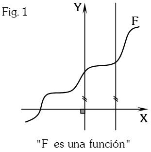 Figura 1 Propiedad Geométrica