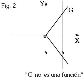 Figura 2 Propiedad Geométrica