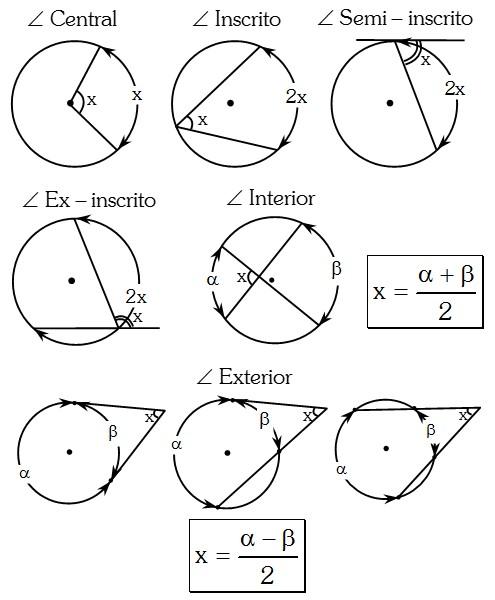 Forma Practica de los Ángulos en la Circunferencia