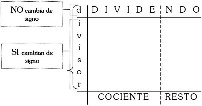 Forma del Método de Horner