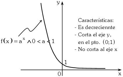 Formula Exponencial o Función Antilogarítmica