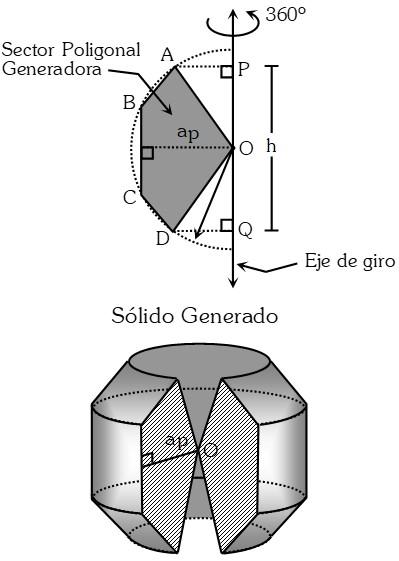 Formula Teorema de Arquímedes