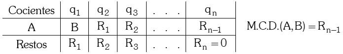 Formula Teorema de Euclides