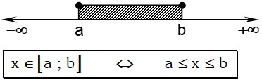 Formula de Intervalo Cerrado