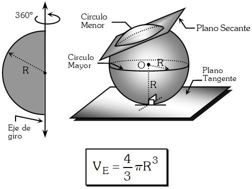 Formula de la Esfera