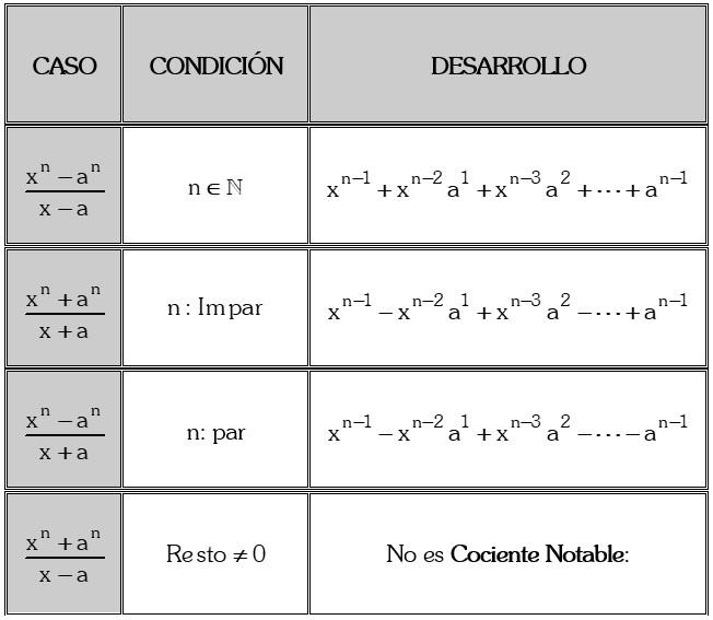 Formulas de Cocientes Notables