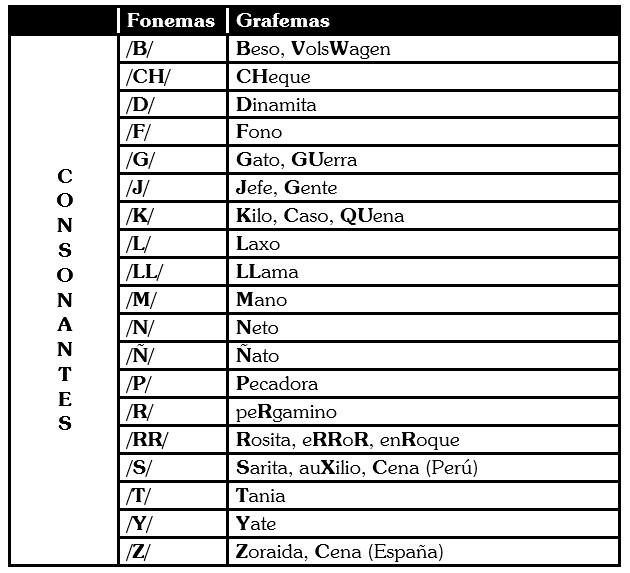 Grafemas de las Consonantes