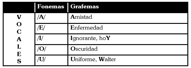Grafemas de las Vocales