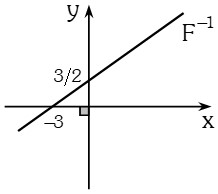 Grafica 2 de Función Inversa