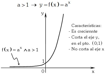 Grafica Exponencial o Función Antilogarítmica