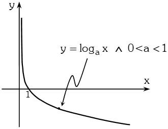 Grafica Función Logarítmica