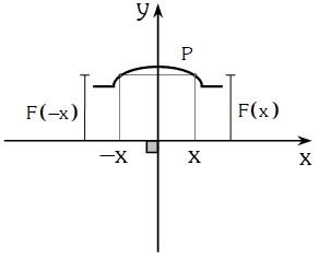 Grafica Función Par
