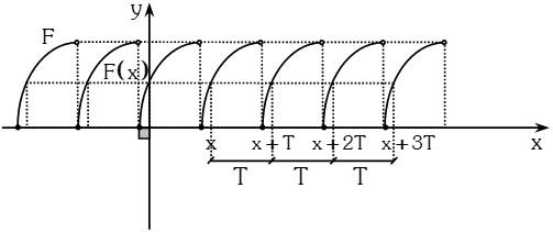 Grafica Función Periódica