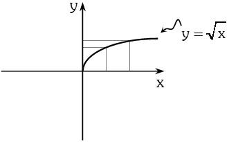 Grafica de Funcion Raiz Cuadrada