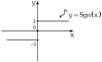 Grafica de Funcion Signos