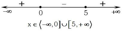 Grafico 3 de Funciones