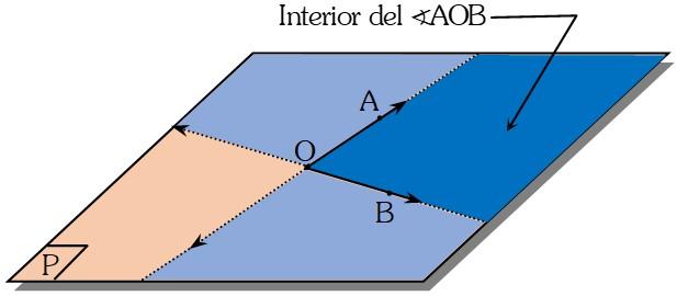Interior y Exterior de un Ángulo