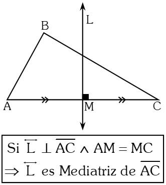 Líneas Notables de un Triángulo mediatriz